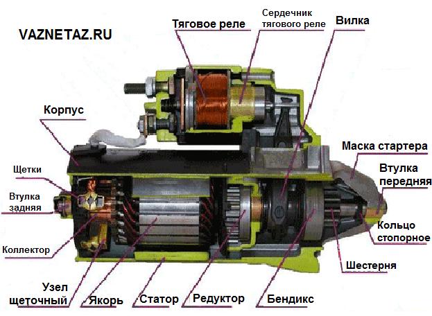 Устройство и ремонт стартера ВАЗ 2107 - диагностика неисправностей