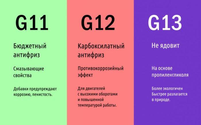 Свойства антифризов G11, G12, G13
