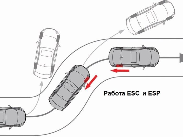 принцип работы ESC и ESP