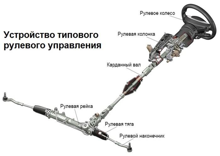 рулевое управление устройство