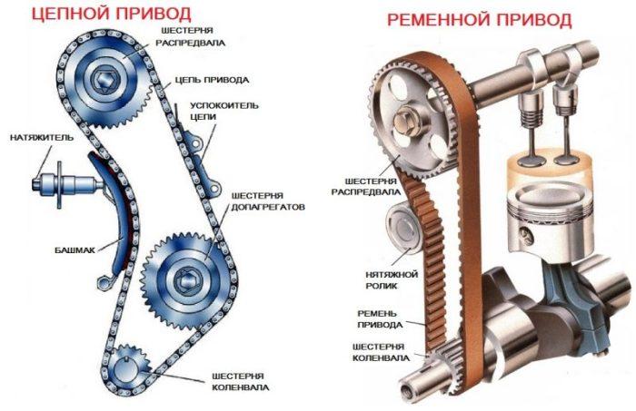 Газораспределительный механизм двигателя схема