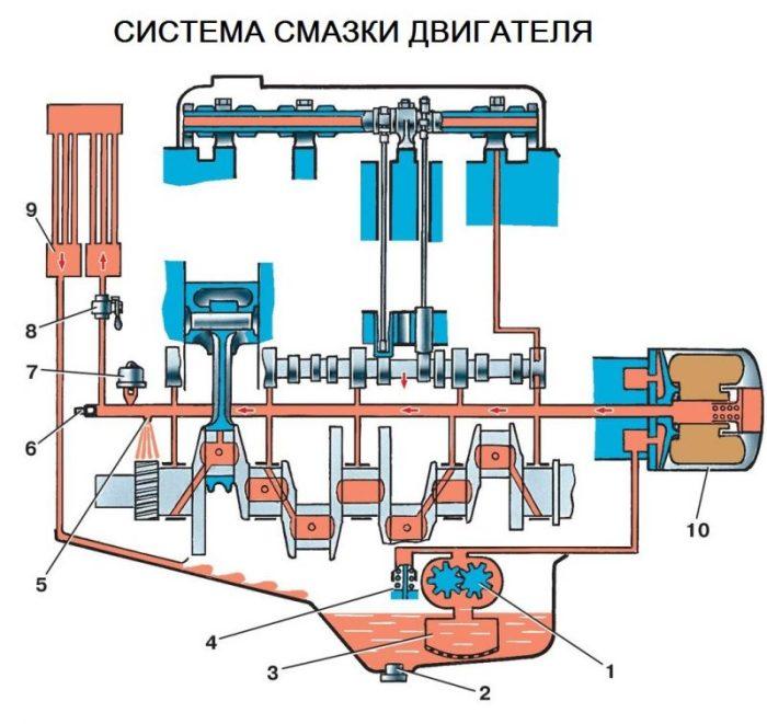 Система смазки двигателя схема