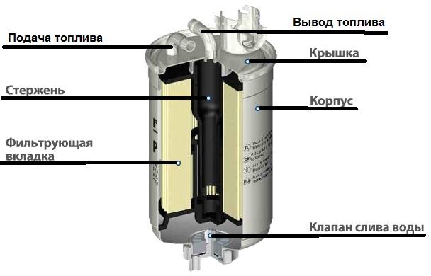 устройство дизельного фильтра