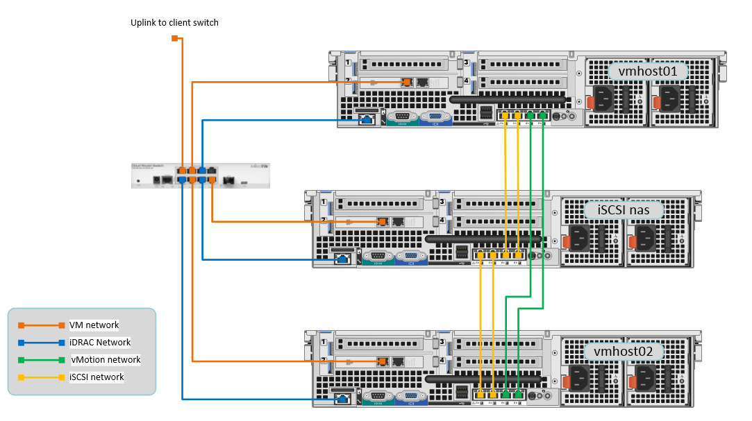 picture 1: cabling layout