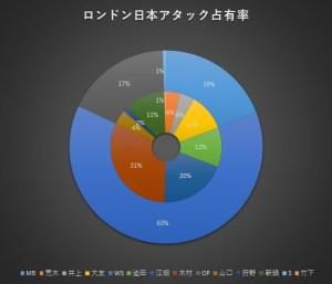 %e5%9b%b33-1_%e3%83%ad%e3%83%b3%e3%83%89%e3%83%b3%e5%a4%a7%e4%bc%9a%e3%82%a2%e3%82%bf%e3%83%83%e3%82%af%e5%8d%a0%e6%9c%89%e7%8e%87