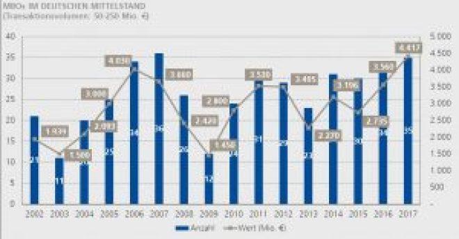 Die Zahl der Management Buyouts im Mittelstand unter Beteiligung von Private Equity-Investoren stieg 2017 auf ein Rekordhoch.