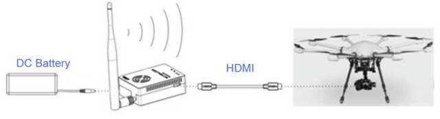 COFDM Wireless Video HDMI Transmitter TX Transmission HDMI HD 1080P CVBS H264 Encoder COFDM-907T 7 -