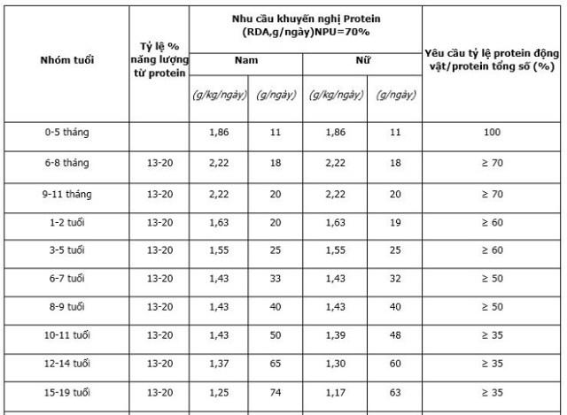 Nhu cầu dinh dưỡng khuyến nghị cho chất đạm; NPU là hệ số sử dụng protein. Nguồn: Viện dinh dưỡng.