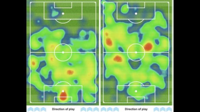 Bản đồ nhiệt của Man Utd (trái) và Arsenal (phải) trong hiệp 1, ghi lại tầm hoạt động và số lần chạm bóng của các cầu thủ trên sân. Suốt 45 phút đầu, Man Utd gần như không thể đưa được bóng vào một phần ba cuối sân của Arsenal.