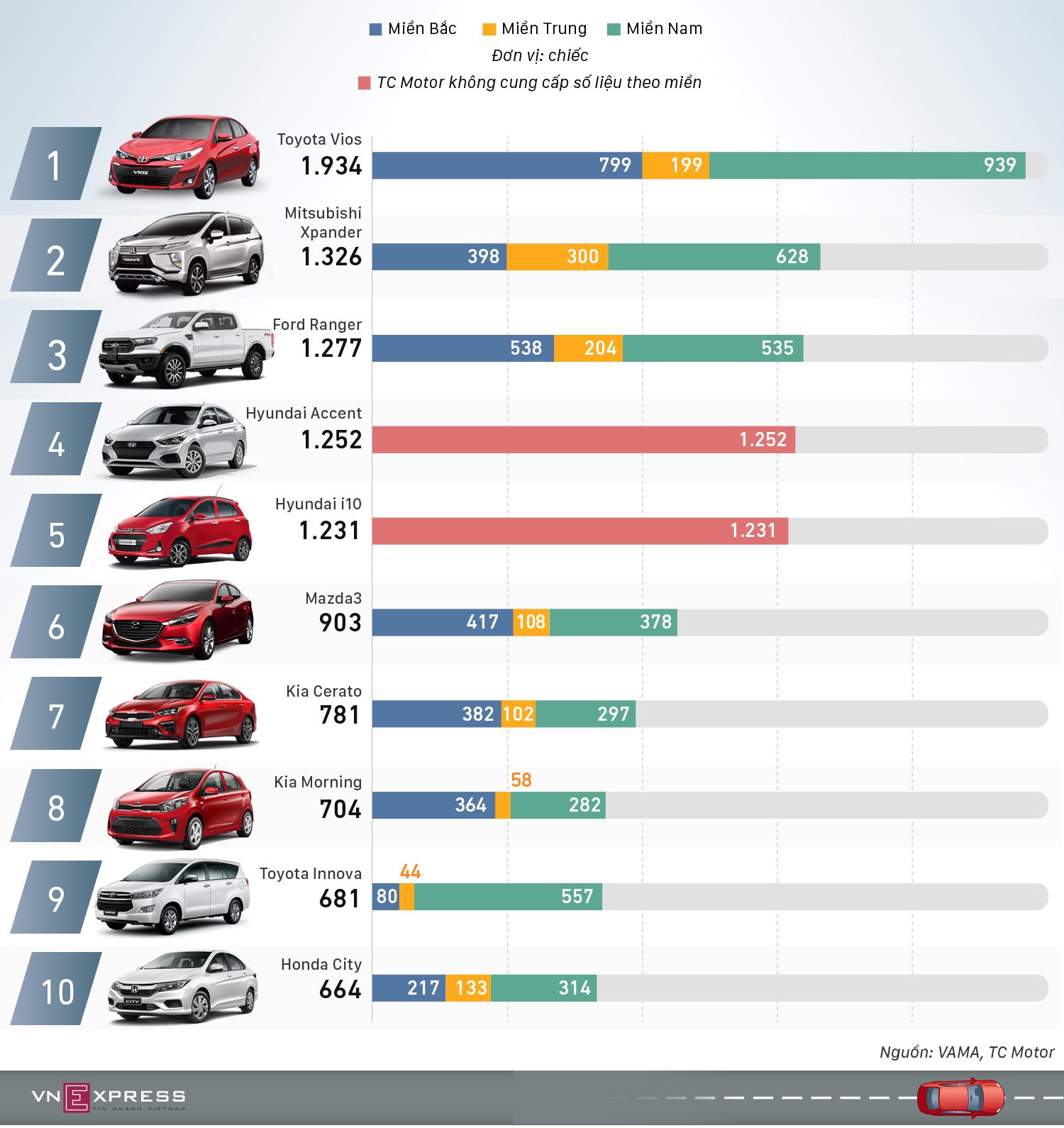 10 ôtô khách Việt ưa chuộng nhất tháng 8