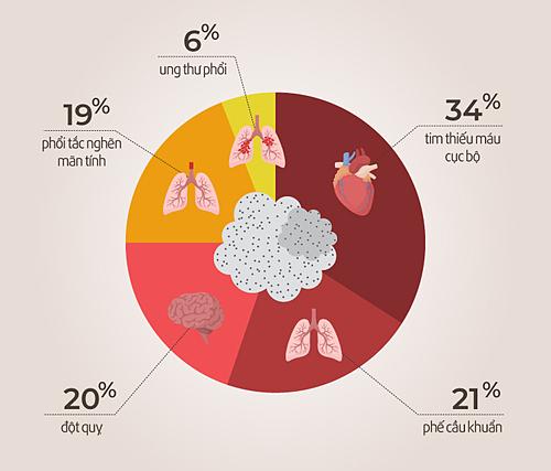Thế giới có 7 triệu người chết mỗi năm vì các bệnh liên quan đến ô nhiễm không khí. Nguồn:WHO
