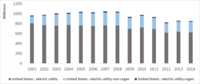 Electric utility coal consumption