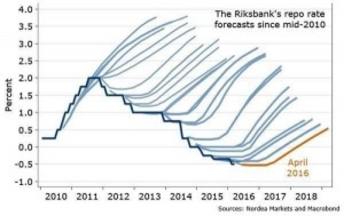 Repo Forecasting
