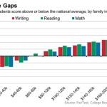 affluence gap