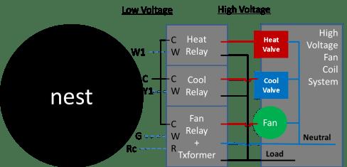 Diagram one