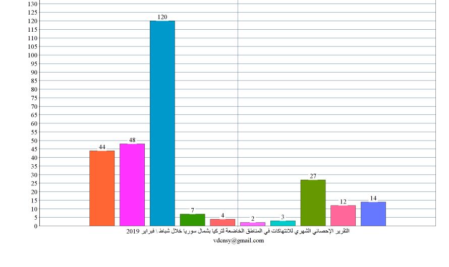 التقرير الإحصائي الشهري للانتهاكات في شمال سوريا في شباط /فبراير 2019
