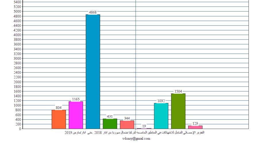 التقرير الإحصائي الشهري للانتهاكات في شمال سوريا في آذار / مارس 2019