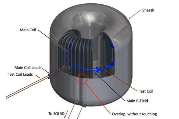 magnetar-artificial