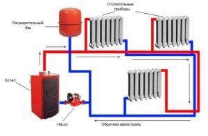 Θέρμανση μπαταρίες: Πώς να απογυμνώσετε τον αέρα μέσω του γερανού και χωρίς αυτό