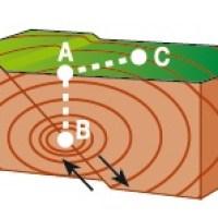 Matemáticas contra los terremotos