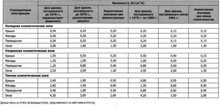 Таблица 2. Показатели U для зданий разлиных типов