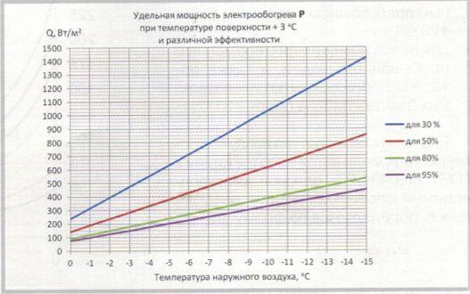 Зависимость удельной мощности электрообогрева от температуры