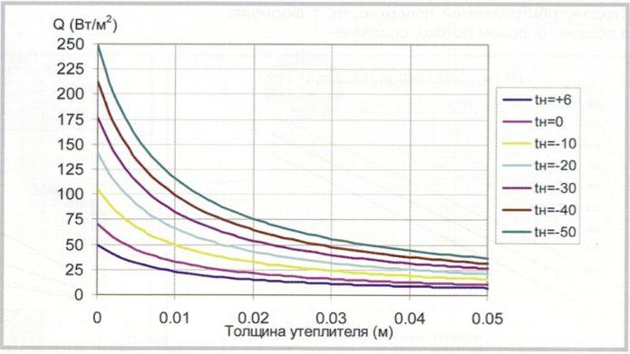 Зависимость теплового потока через перекрытие от толщины утеплителя