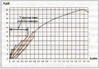 График зависимости «нагрузка-деформация» (по результатам испытаний по методике ЦНИИСК)