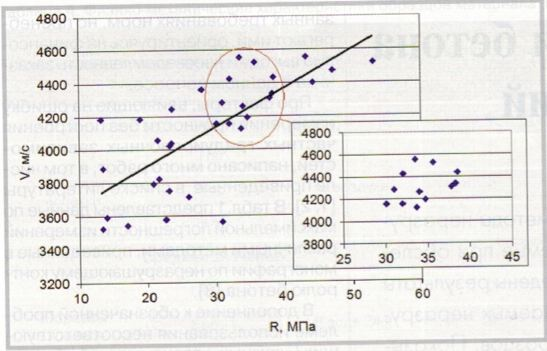 Зависимость между прочностью бетона и скоростью ультразвуковых волн