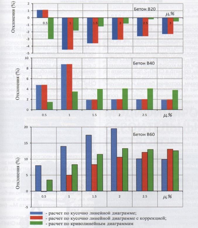 Рис. 1. Отклонение предельных по прочности моментов для внецентренно сжатых элементов