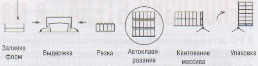 Схема производства по системе Хебель