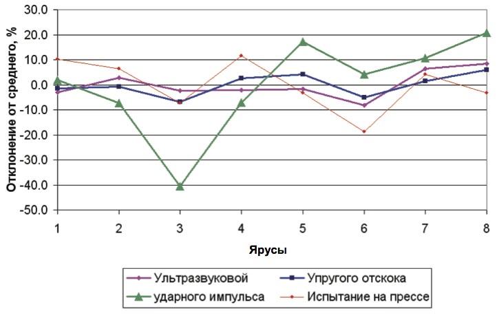 Сравнение результатов измерения прочности бетона различными методами