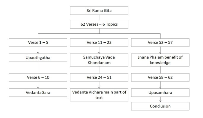 Summary - Sri Rama Gita