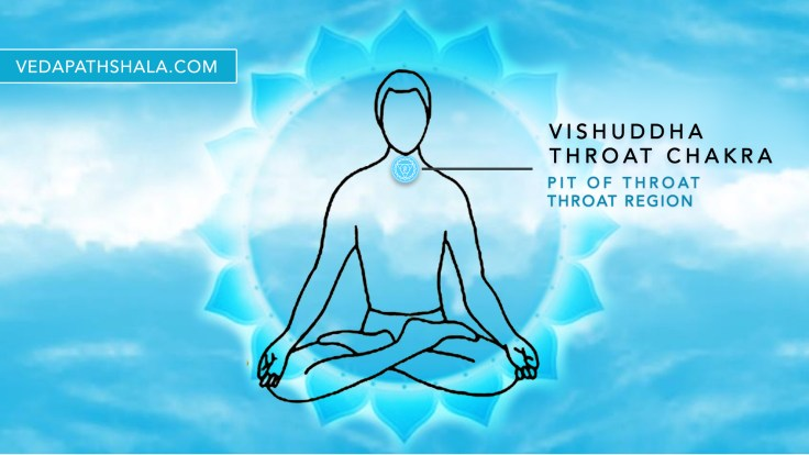 Location of the throat chakra