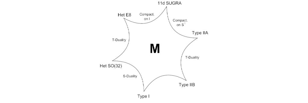 M-teória