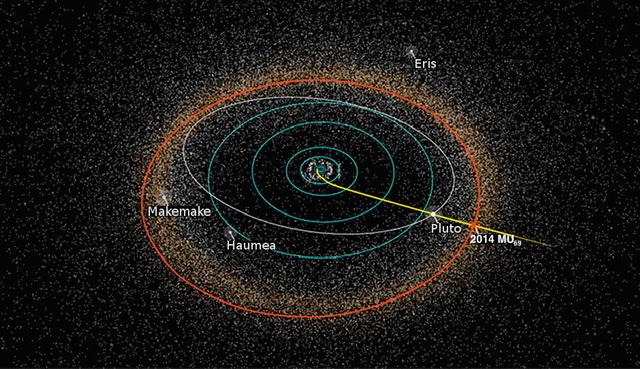 Kuiperov pás a niekoľko známych objektov v ňom.