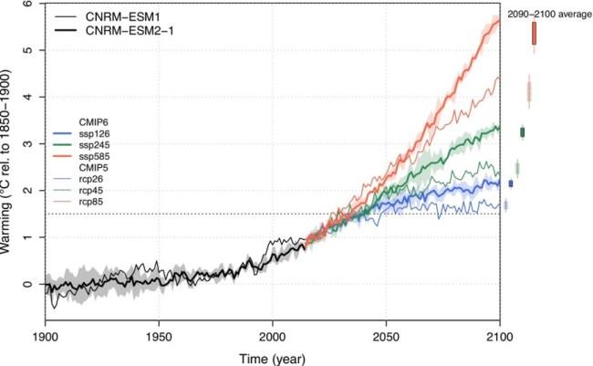 Predpovede vývoja priemernej teploty.