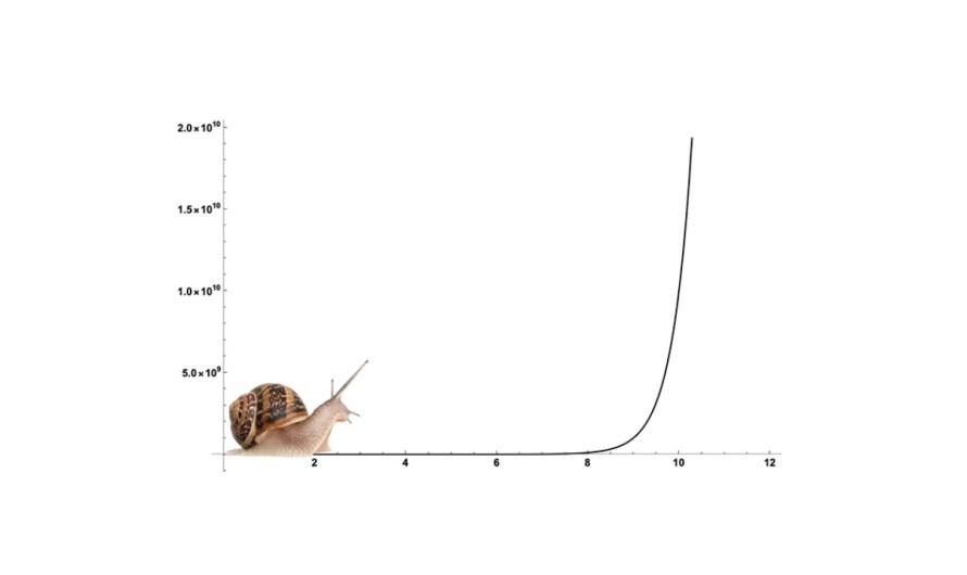 Exponencialny rast sa vie aj plížiť