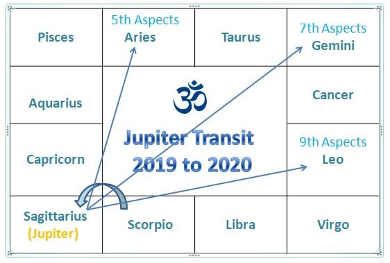 Ketu in sagittarius vedic astrology today