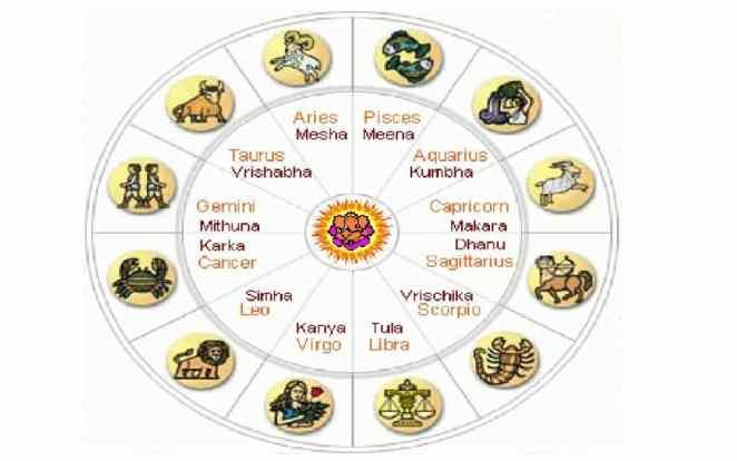 Vedic astrology sun sign dates 2020