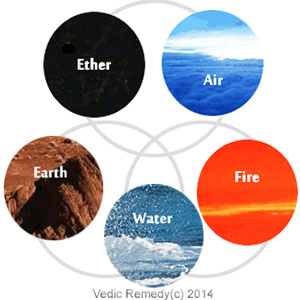 5大元素 - Five elements or Pancha Maha Bhutas