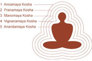Pancha Kosha, Five layer of the body