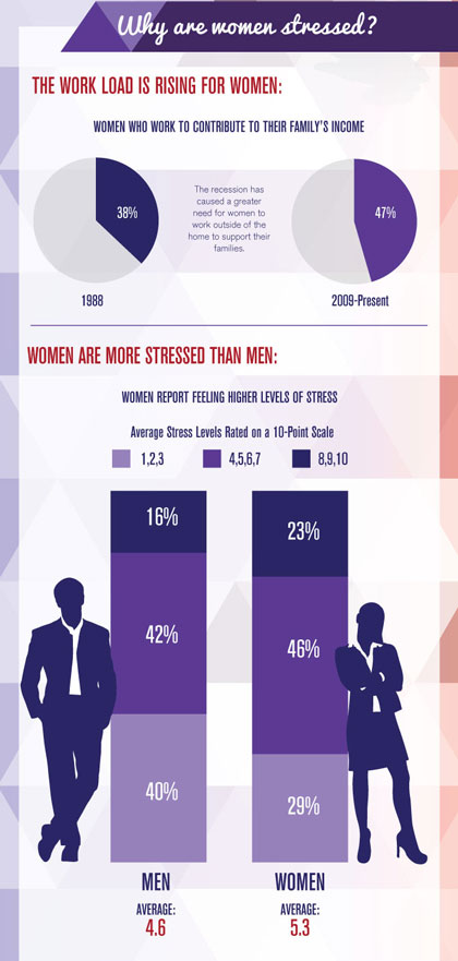 Women and Stress