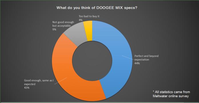 DOOGEE MIX own good specs