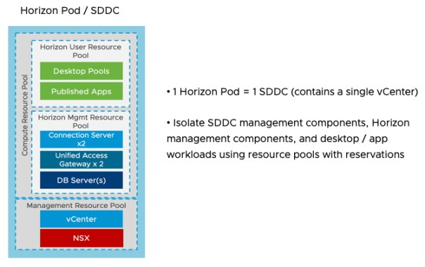Horizon 7 Pod on VMware Cloud on AWS veducate.co .uk