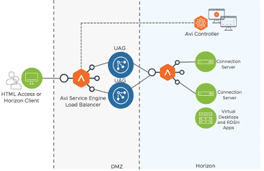 aavi networks ref arch horizon
