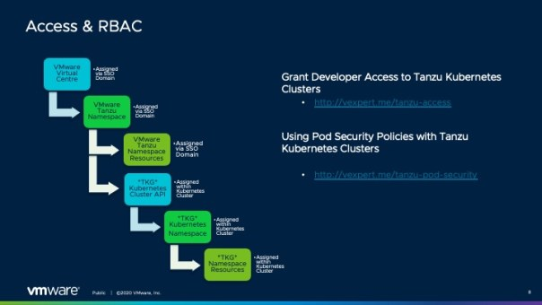 Access and RBAC