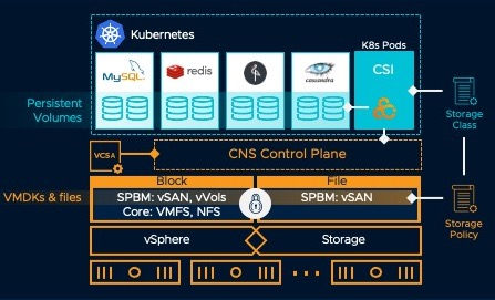 Storage CNS CSI