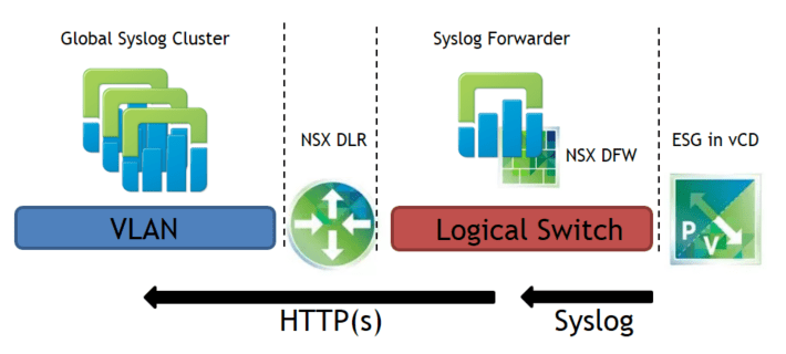 vCloud Director Edge Gateway Syslog Events – Konzept