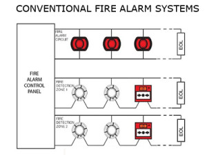Conventional Panels | Veecon Security Solutions